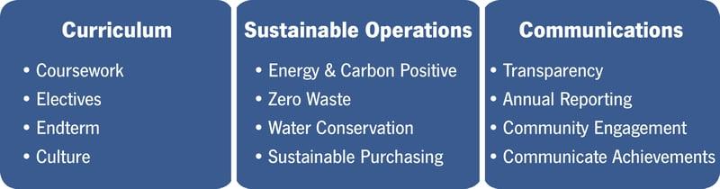 Three Pillars Sustainability 300