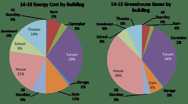 pie charts sustainability